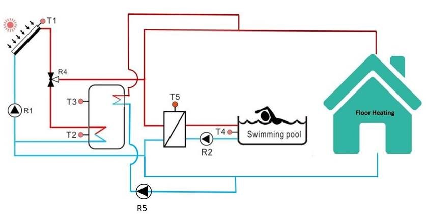 Pool heating and floor heating hot water solutions